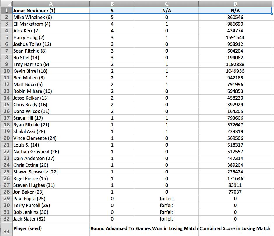 2012 CTWC final rankings