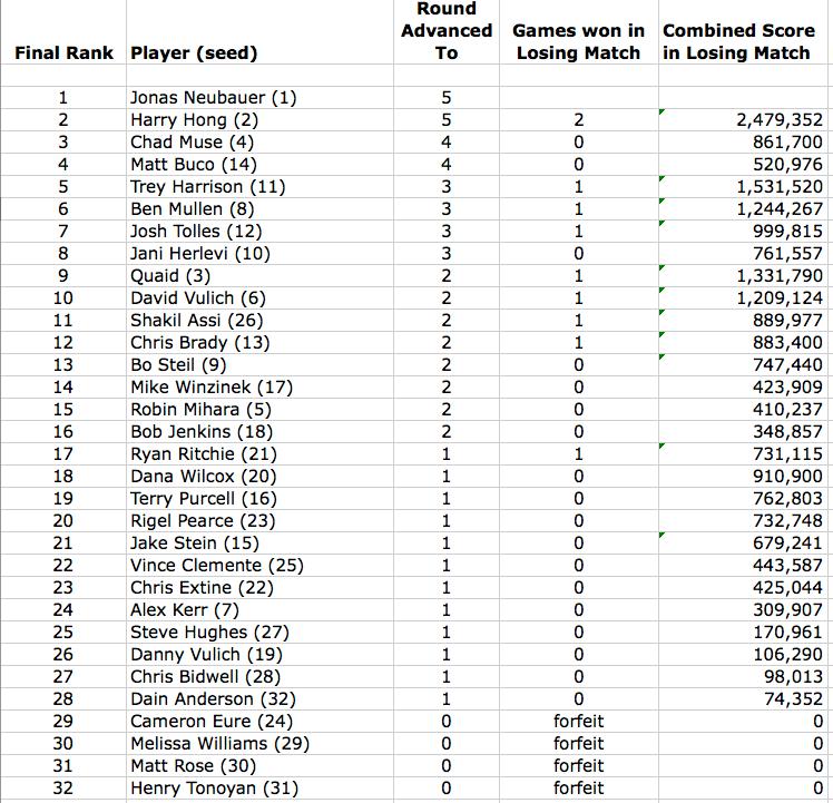 2013 ctwc rankings