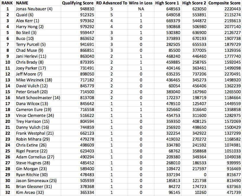 CTWC 2015 Final Rankings