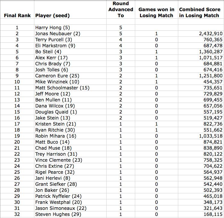 final ranking ctwc 2014 fixed